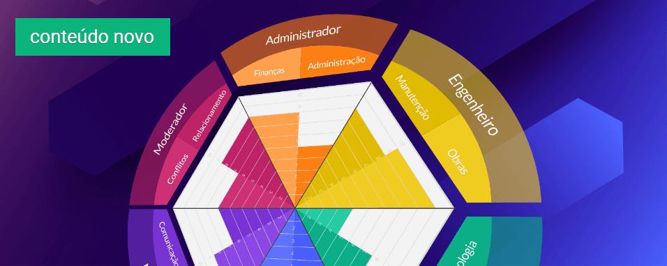 Roda de competências para o síndico